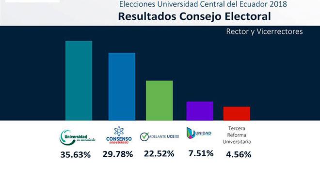 Datos del Consejo Electoral de la UCE.