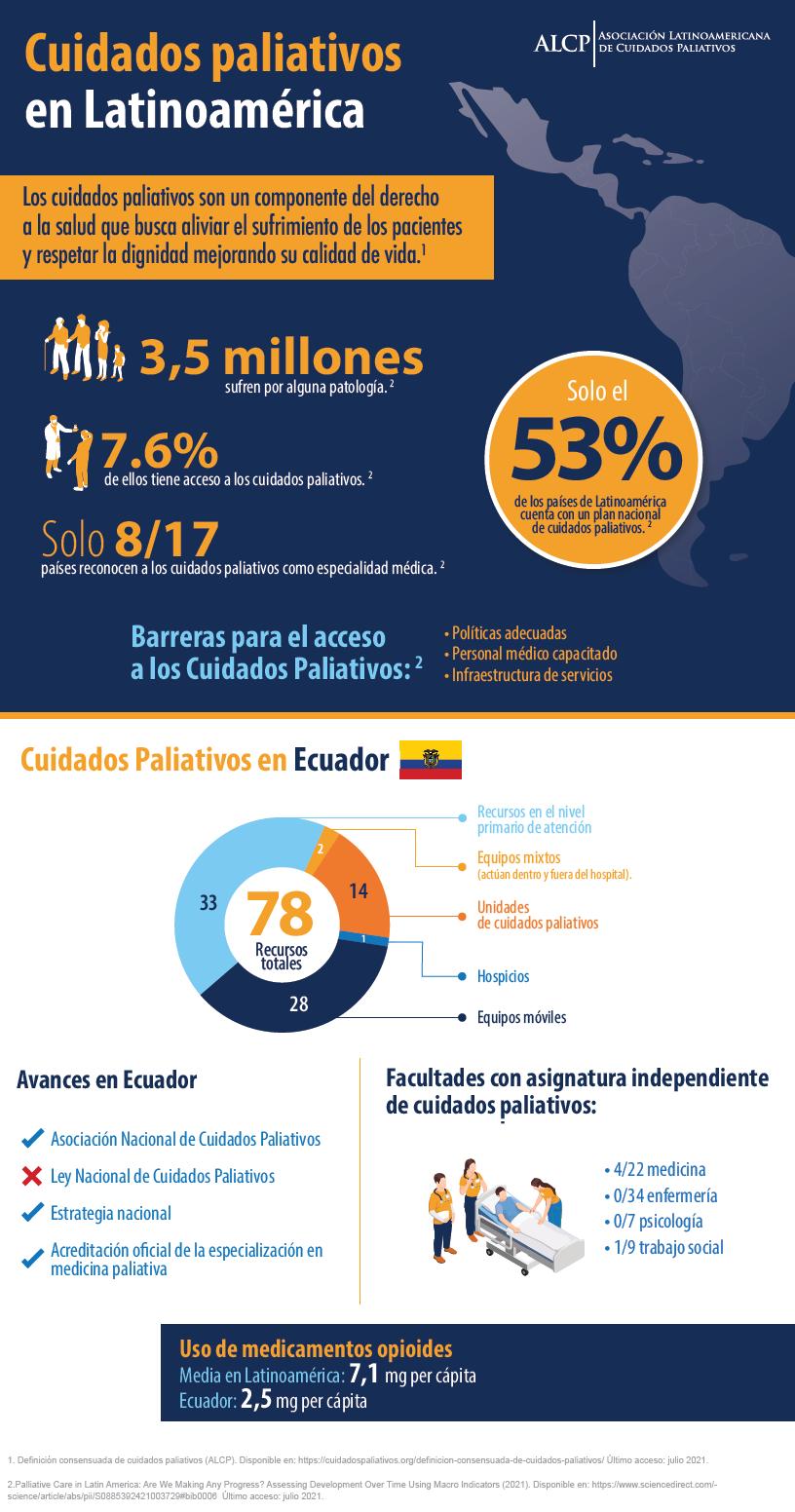 Avances de los Cuidados Paliativos en el Ecuador. Fuente: Atlas.