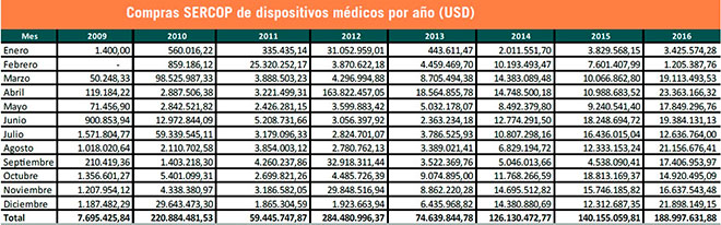Compra de dispositivos m�dicos de la RPIS mediante el Sercop por mes, desde el 2009 al 2016. Fuente: Asedim.
