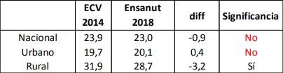 Desnutrici�n cr�nica en menores de cinco a�os. Fuente Ensanut 2018.