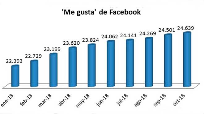 Estad�sticas en Facebook.