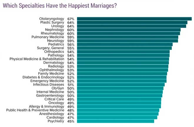 Las especialidades con los matrimonios m�s felices. Fuente Medscape.