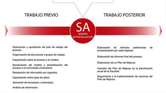 Proceso de autoevaluaci�n. Fuente: Facultad de Ciencias M�dicas.