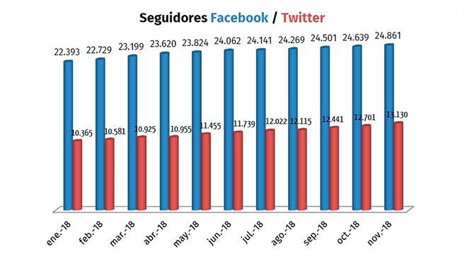 El crecimiento de seguidores en esta red social es netamente org�nico.