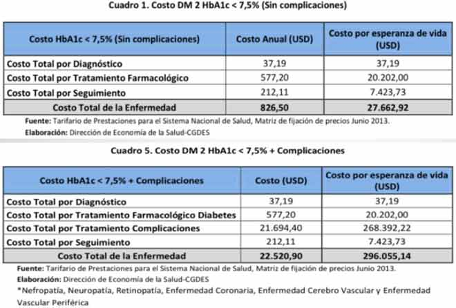 Costeo de la Enfermedad Diabetes Miellitus Tipo 2, MSP.