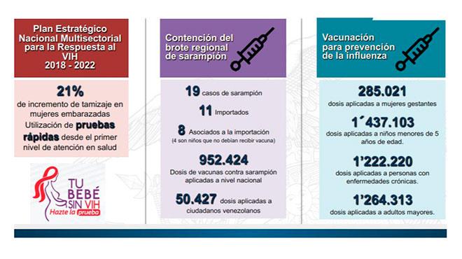 Acciones para Fortalecer la Vigilancia de la Salud y el Control de Enfermedades / Fuente: Ministerio de Salud P�blica.