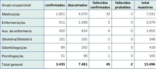 Casos de CoVID19 en los profesionales de Salud hasta el 11 de junio. Fuente MSP.