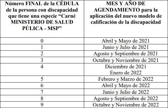 Cronograma nuevo modelo de carnet de discapacidad Ecuador