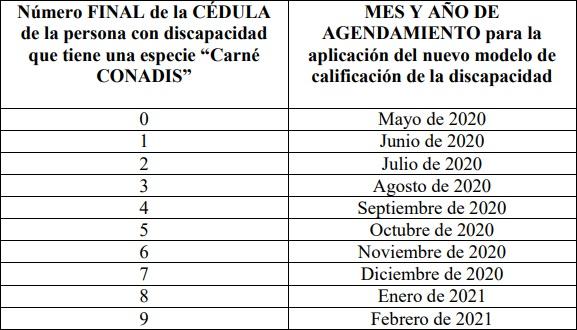 Cronograma nuevo modelo de discapacidad Ecuador