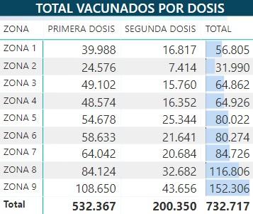 Vacunados a nivel nacional. Fuente MSP.